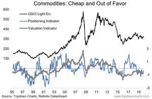 Commodities positioning and valuations