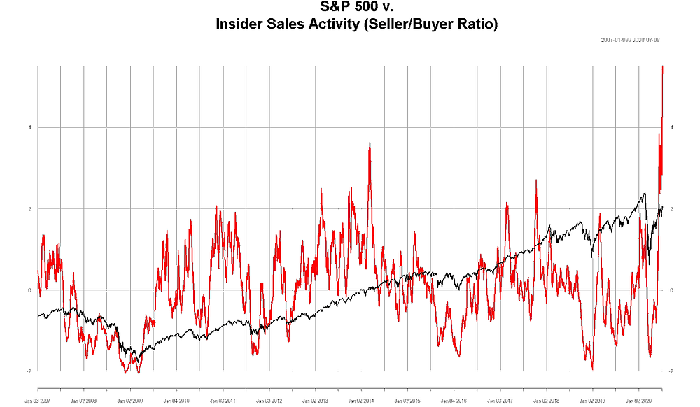 chart of insider selling activity