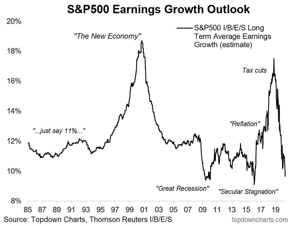 S&P500 long term earnings growth outlook