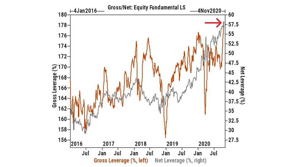 chart of hedge fund leveraged equity exposre