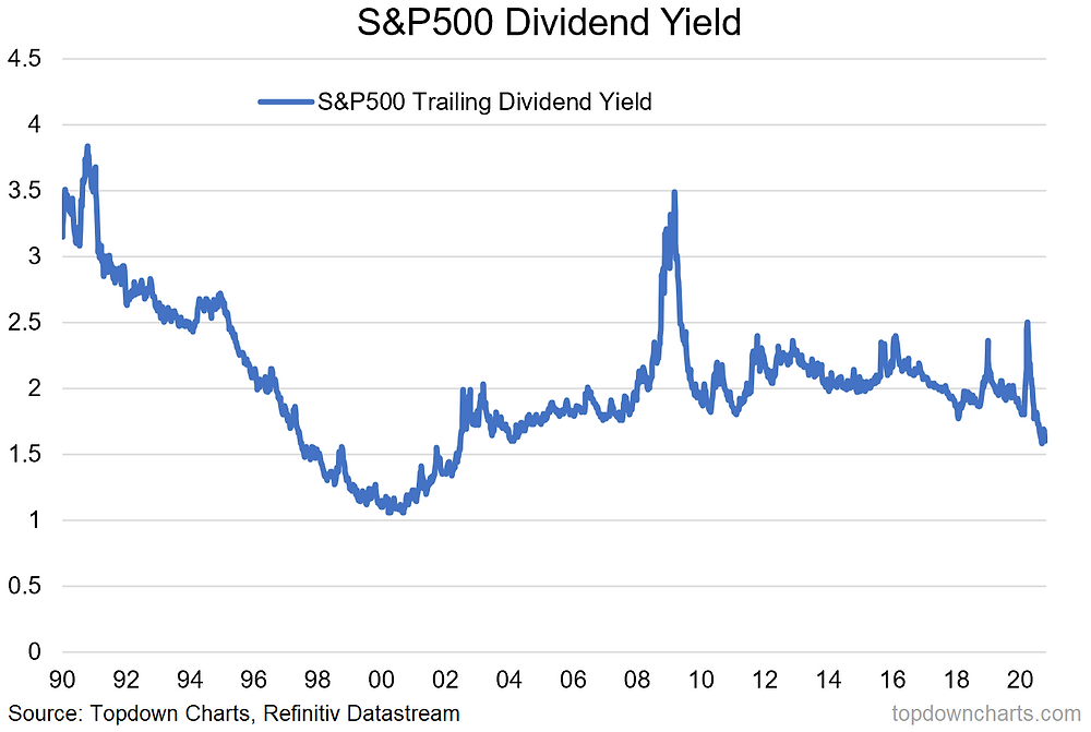 chart of S&P 500 dividend yield