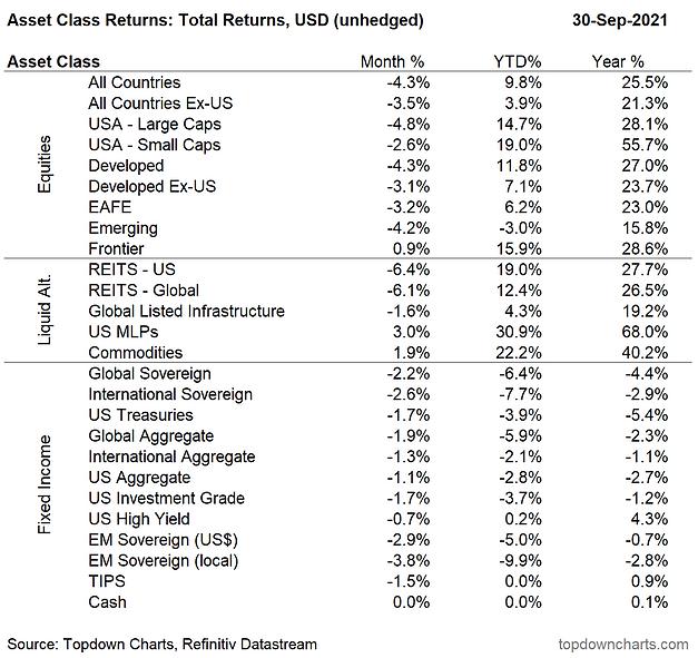 Sep asset class returns table.PNG