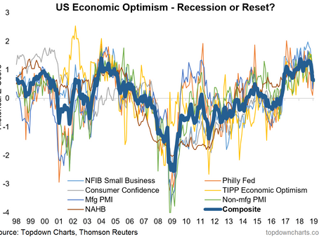 Top 5 Charts of the Week: USA & China Macroeconomic Trends