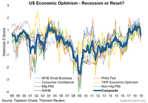 US economic optimism undergoing a reset (or is it entering a recession?)