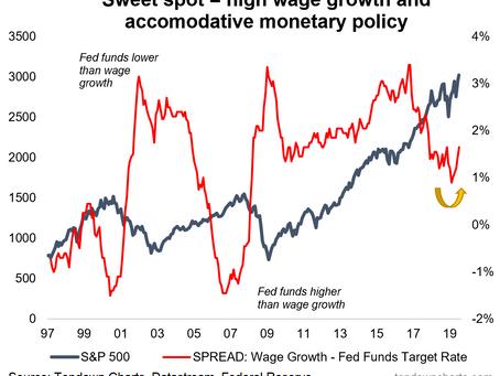 Fed vs Stocks: Finding the sweet spot
