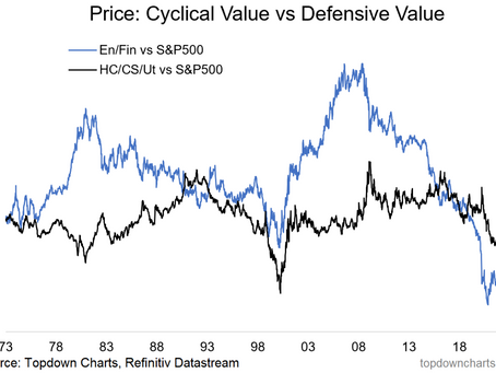 The Second Wave (of Value Stocks)