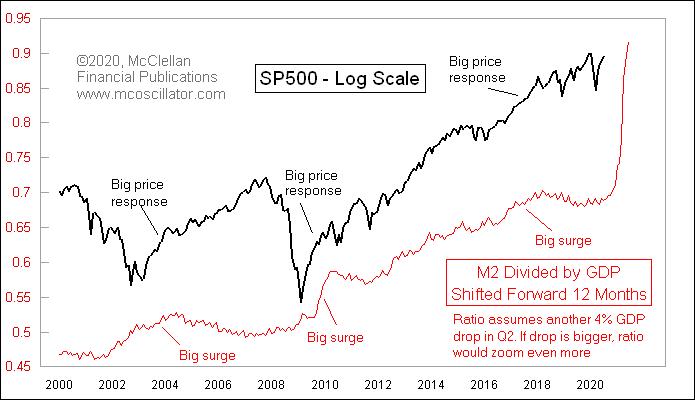 chart of M2 money expansion vs stocks
