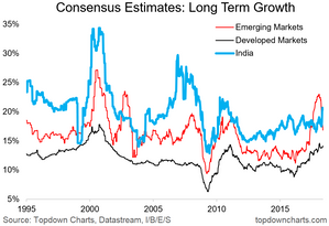 consensus long term earnings growth estimates India and emerging market equities