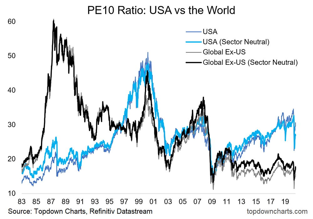 chart of PE10 ratio for US vs rest of the world adjusted for sectors