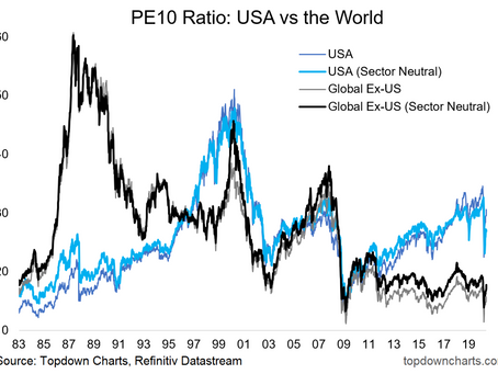 PE10 Valuations: USA vs the World