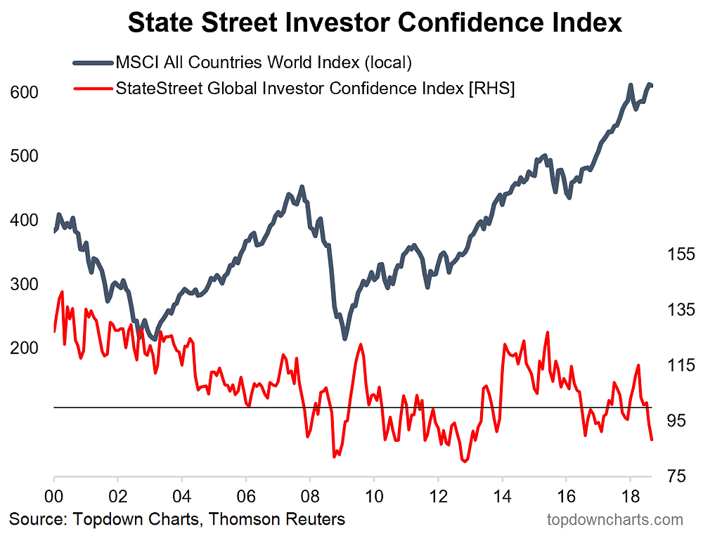 State Street global investor confidence index - institutional flow vs global equities