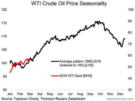 Tis The Season For Crude Oil