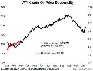 WTI crude oil price seasonality - positive upside catalyst for oil prices chart