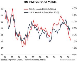 PMI vs bond yields