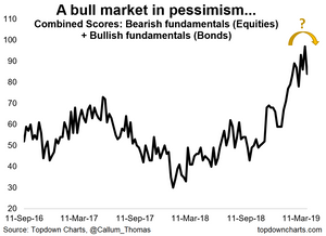 a bear market in pessimism about to get underway? bears sure will be disappointed...