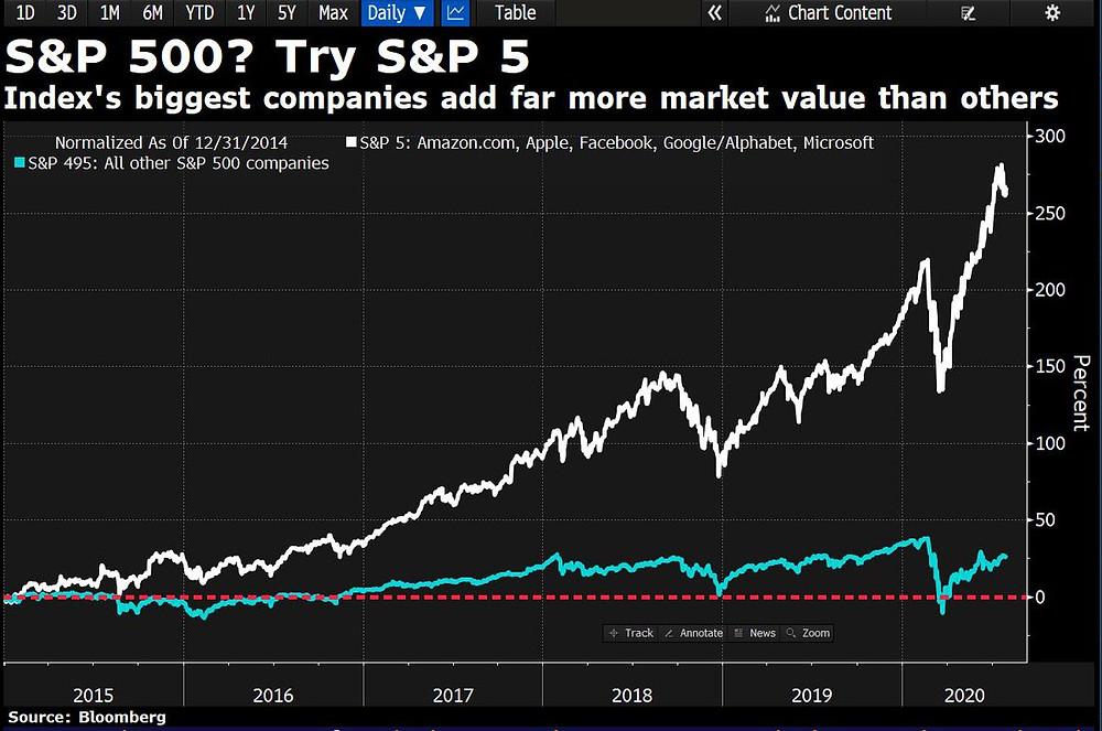 longer term chart of the S&P5 vs the S&P495