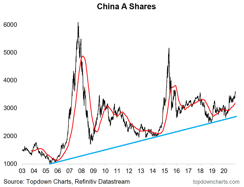 chart of China A-shares - long term outlook and strategic technical picture
