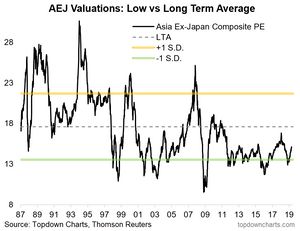 Asia ex-Japan equities - composite valuation picture