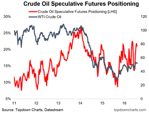 Crude oil futures positioning chart