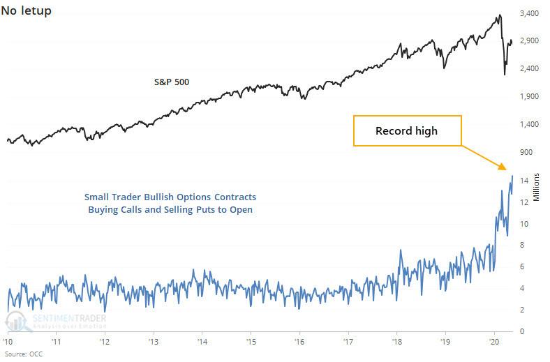 small trader option buying chart
