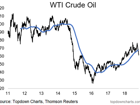 Chart: Crude Oil Break Down