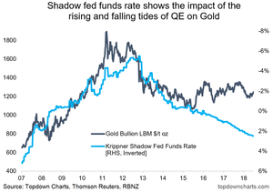 gold price vs Fed shadow policy rate