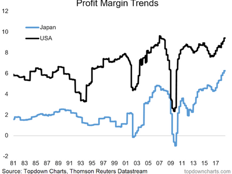 Chart Of The Week: Japanese Profit Margins Are Breaking Out!