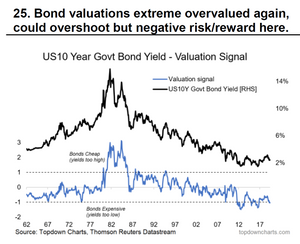 bond market valuations
