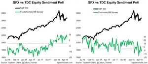 stock market sentiment fundamentals vs technicals chart