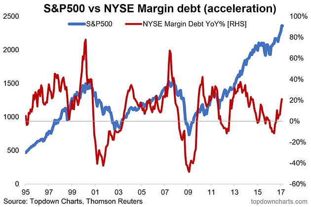 The Chart Shows What I Call Margin Debt Acceleration Stay With Me On This