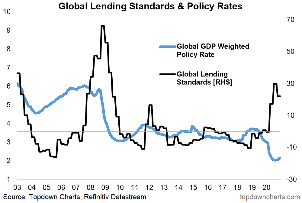 chart of global monetary policy and monetary policy rates
