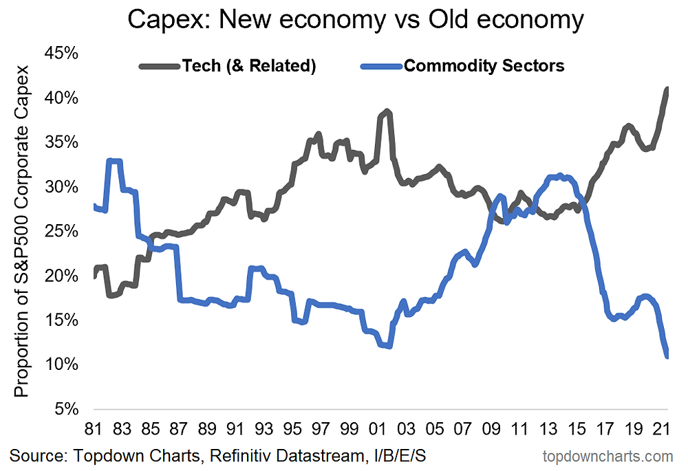 chart of record levels of Tech capex and record low commodity capex