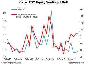 sentiment vs the VIX