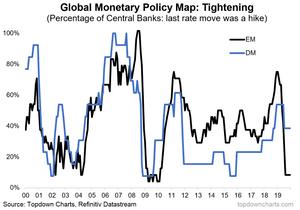 global monetary policy map