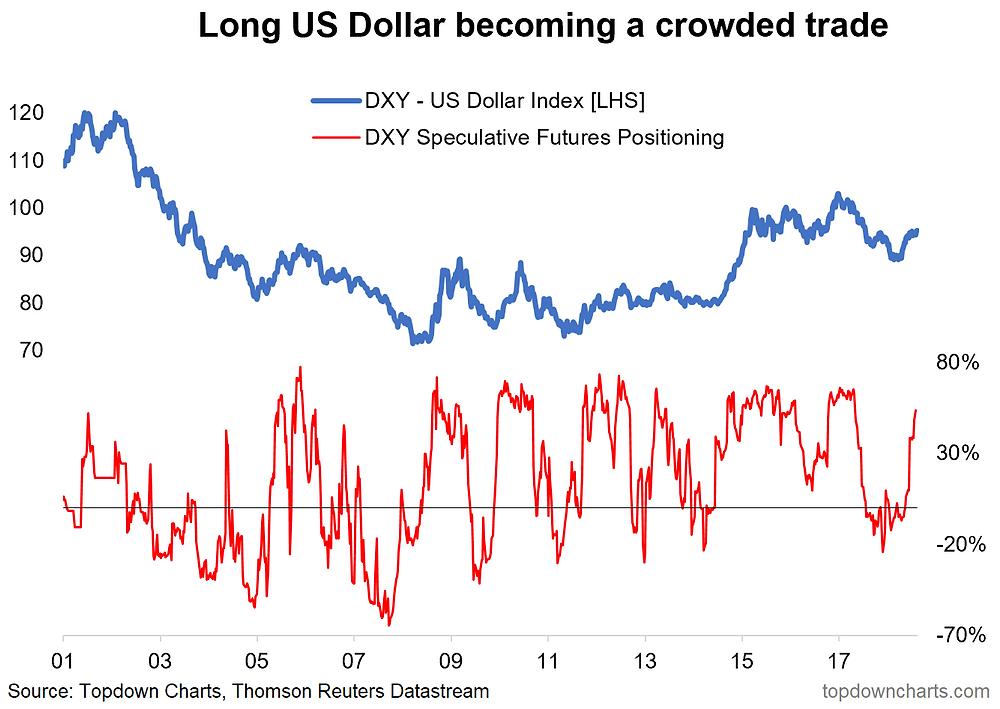 Long USD crowded trade