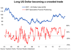 Long USD crowded trade