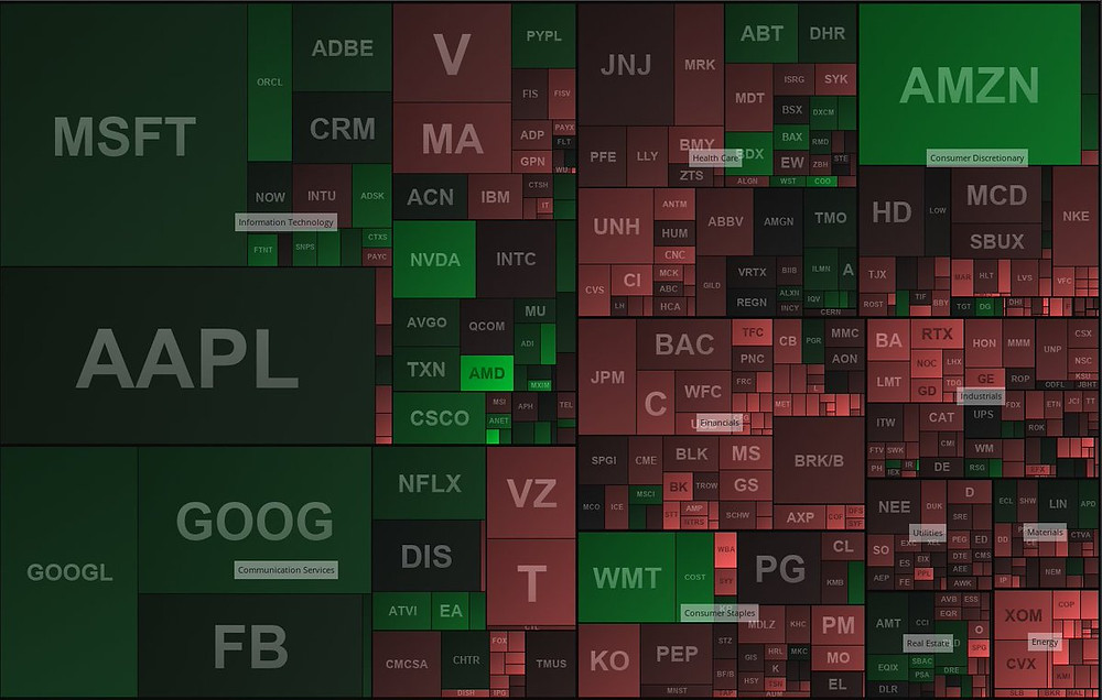 heat map of stocks by size