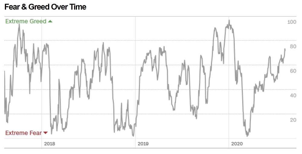 chart of fear and greed index