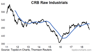 chart of the CRB raw industrials commodity index - price vs 200 day moving average graph