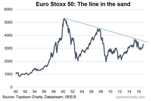 Euro Stoxx 50 trend line