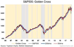 S&P500 2019 golden cross signal