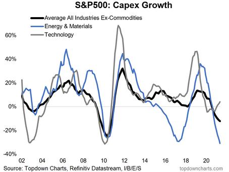 US Corporate Capex Comeback