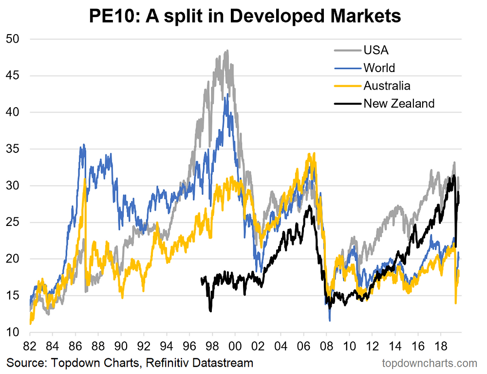 chart of PE10 valuations for Australia and developed market equities