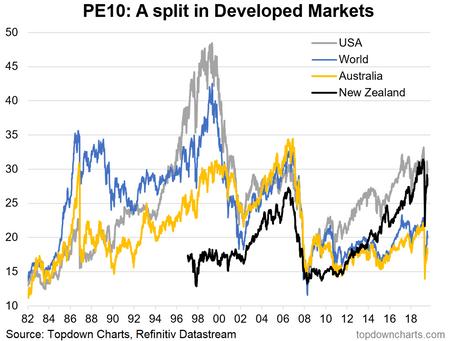 Australian Equities in Review