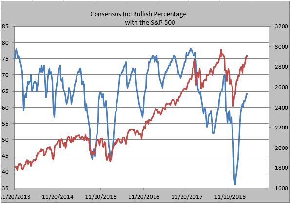consensus bulls chart