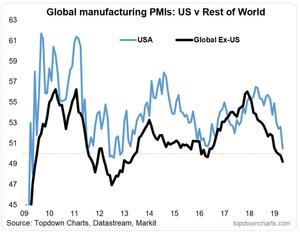US vs RoW PMIs