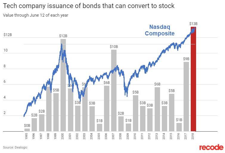 tech company convertible bond issuance chart