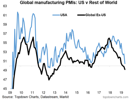Top 5 Charts of the Week: Global PMIs, US CMI, Asian Investors, and the Fed