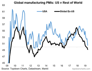 global PMI vs US chart