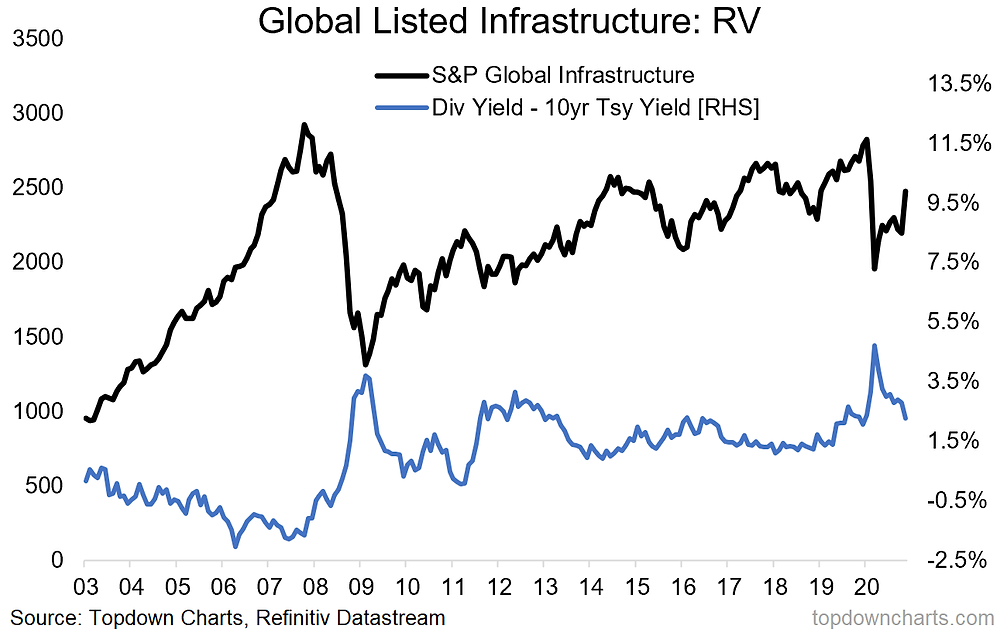 chart of global listed infrastructure valuations